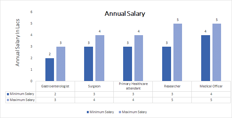Doctorate of Medicine [DM] (Gastroenterology annual salary
